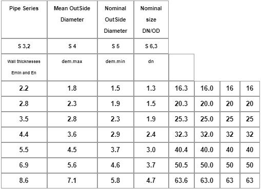 جدول مشخصات ابعادی لوله پکس