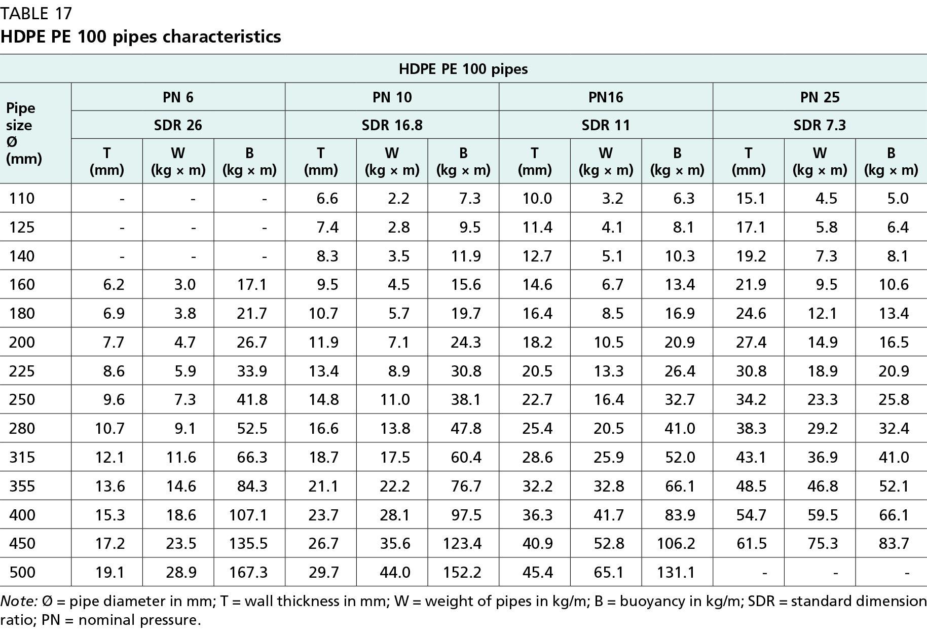 جدول لوله هایHDPE