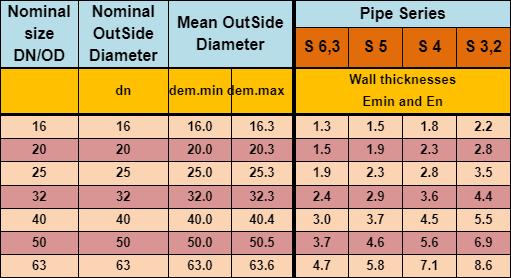 جدول مشخصات ابعادی و سری لولههای پکس