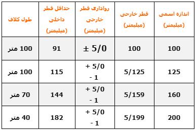 جدول مشخصات لوله های زهکش