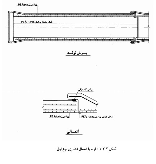 لوله بتنی با اتصال فشار قوی نوع اول
