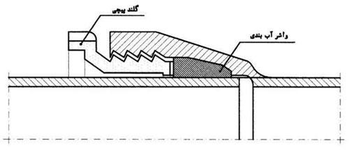 نمونههایی از ﺍﺗﺼﺎﻝ ﺑﺎ ﻏﻼﻑ ﭘﯿﭽﯽ لوله چدن