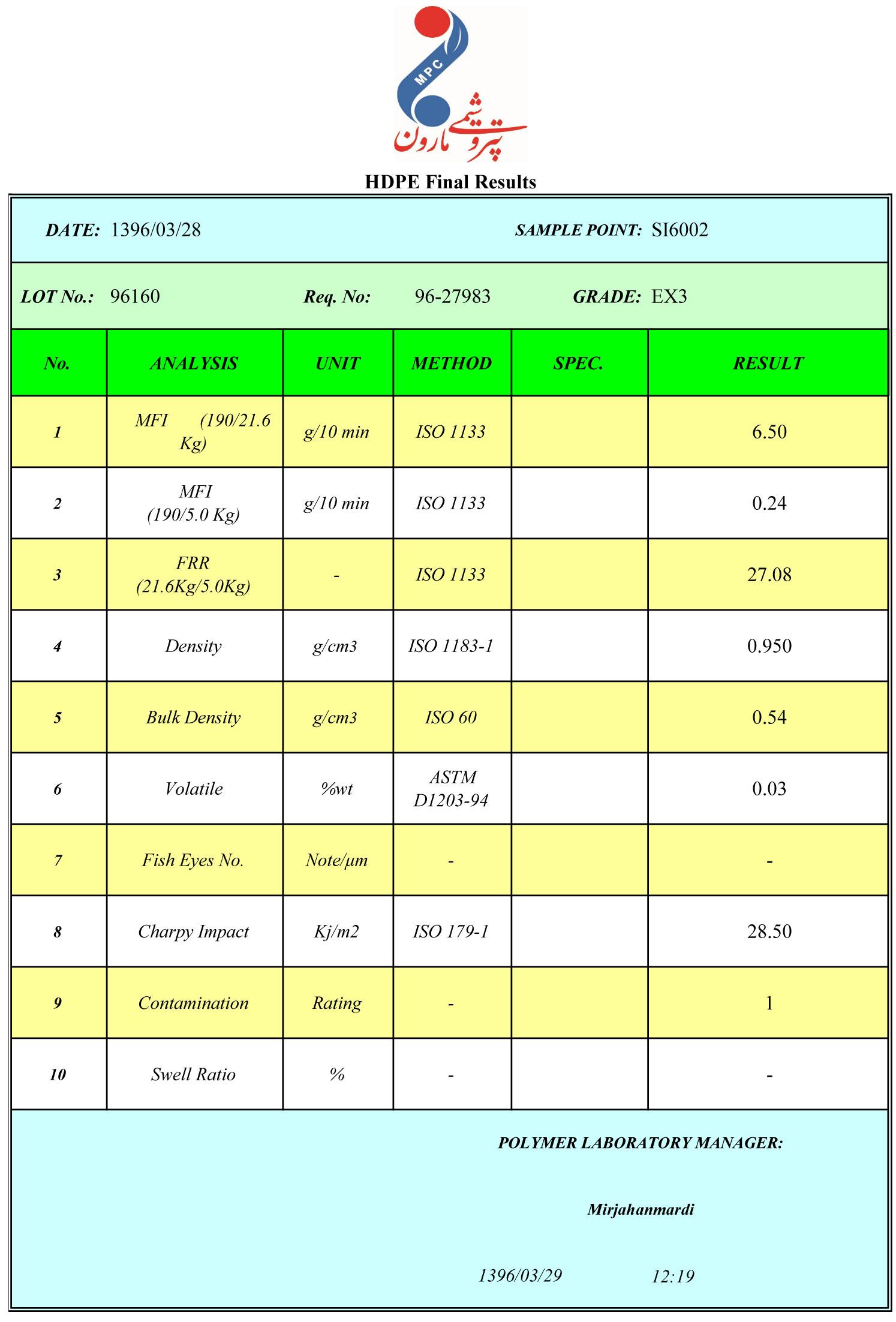 جدول اطلاعات مواد مارون