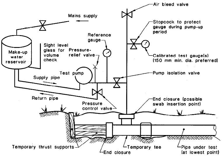 اجزاء مختلف آزمون هیدرواستاتیک