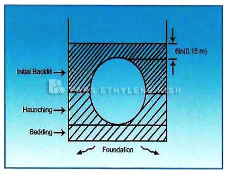 解析乙烯 波纹管系统