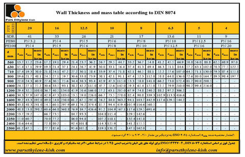 Wall thickness and weight of PE pipes (630-2500)