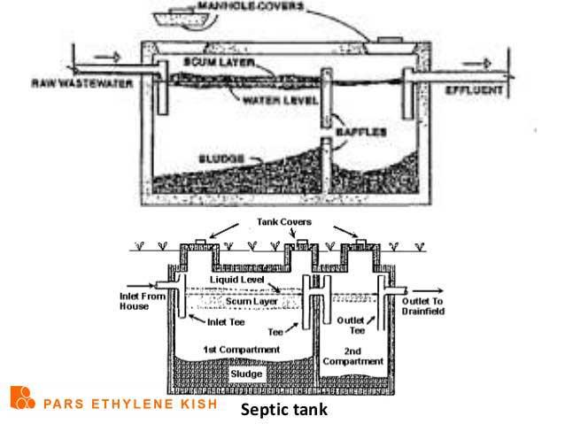 ابعاد سپتیک تانک
