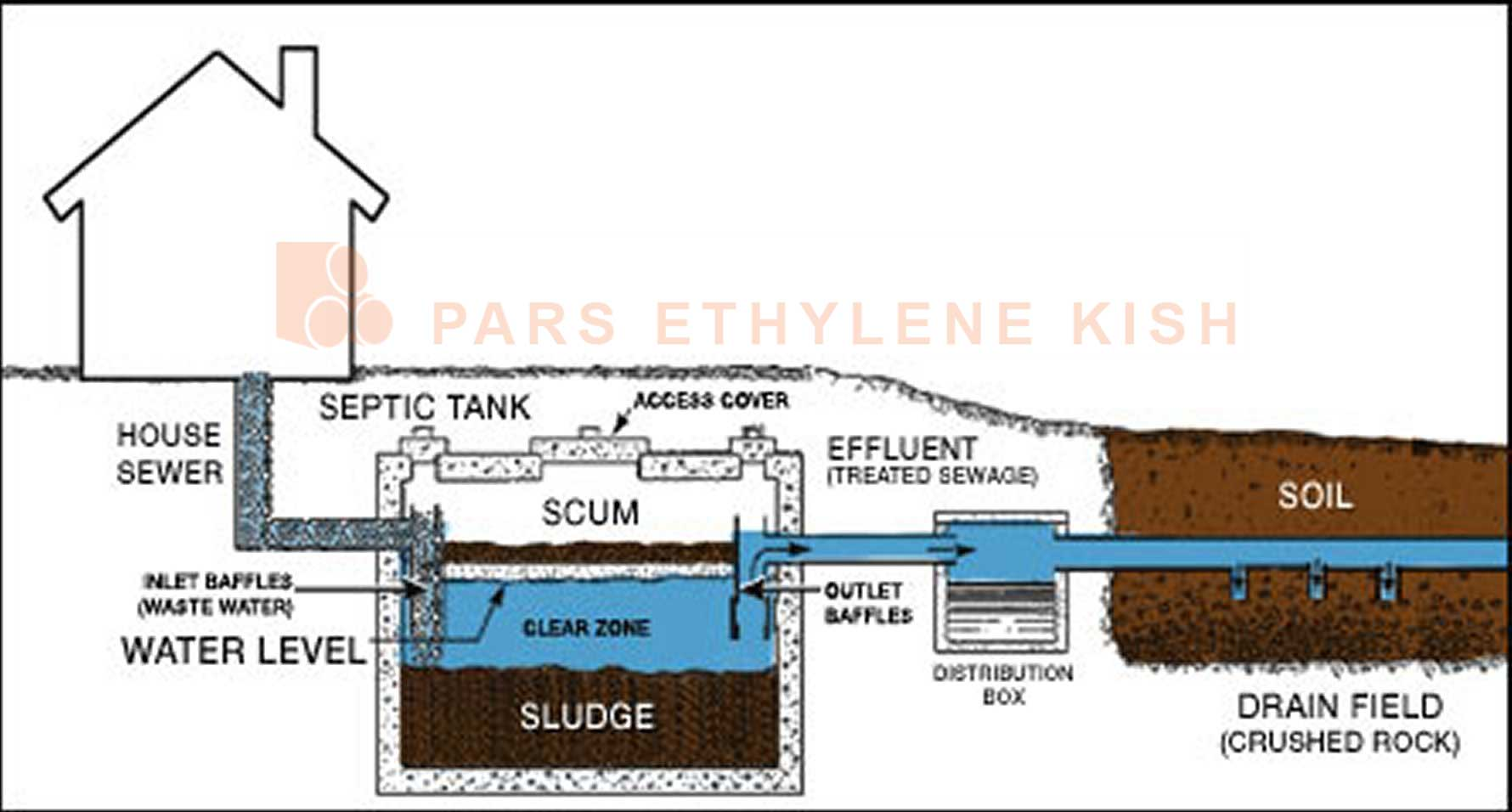 Components Of a Septic System