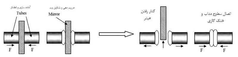 شکل شماتیک مراحل جوش لب به لب