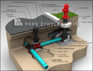 سیستم لوله کشی شیرهای آتشنشانی