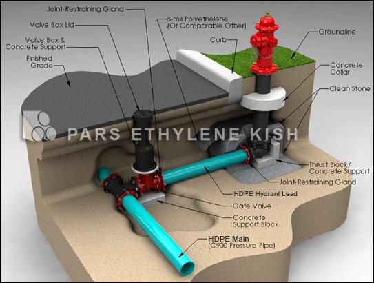 نقشه کاربرد لوله و اتصالات پلی اتیلن در سیستم آتشنشانی