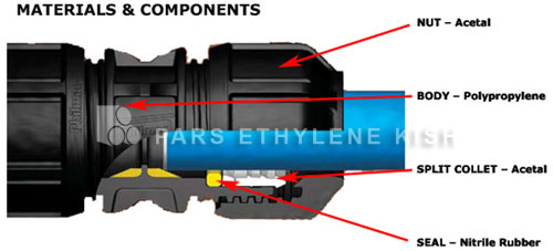 اتصالات پیچی پلی اتیلن