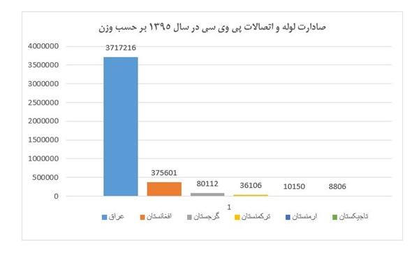 صادرات لوله و اتصالات پی وی سی ایران در سال 1395