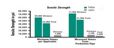 Tensile Strength