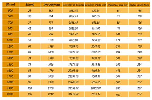 جدول اطلاعات لوله اسپیرال
