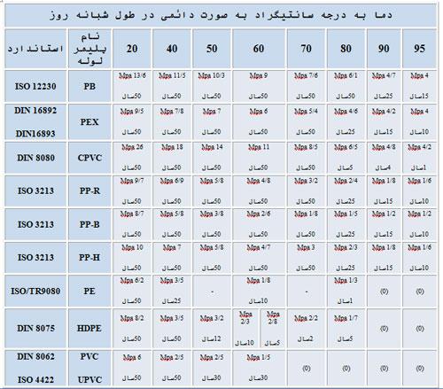 جدول مقایسه تططبیقی طول عمر چند پلیمر بر اساس استانداردهای مربوط