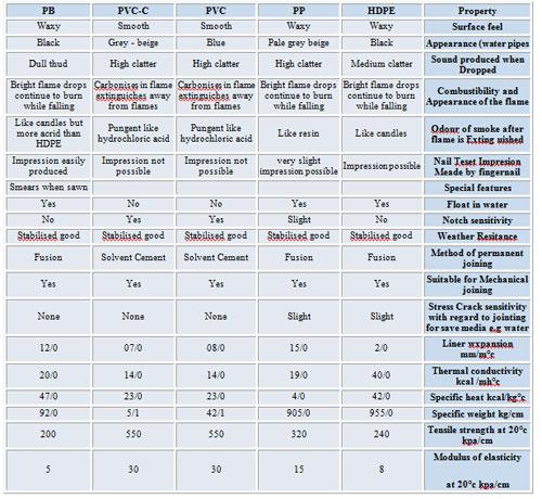 جدول مقایسه خواص برخی از پلیمرها بر اساس اطلاعات موسسه Main industries