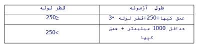 جدول طول نمونه
